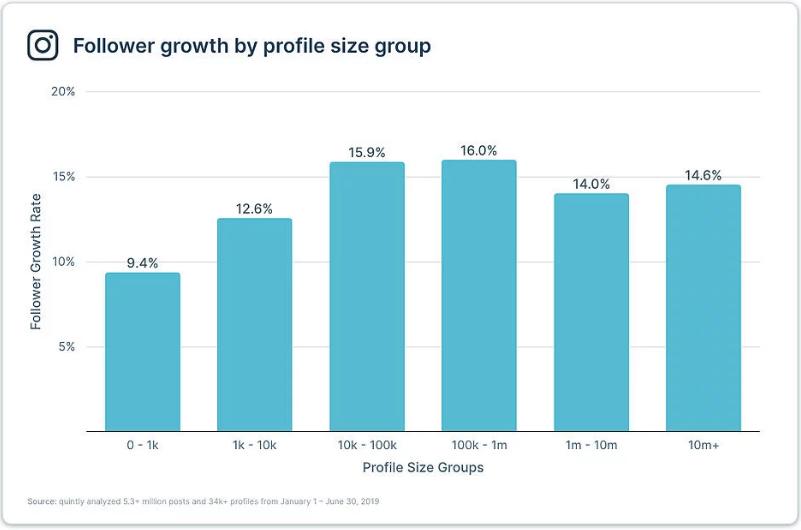 Gráfico de crescimento por perfil de quantidade de seguidores