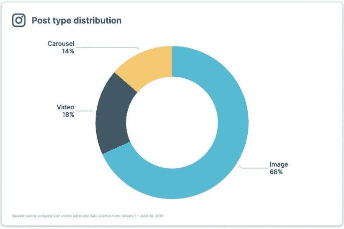 Gráfico de distribuição de tipos de postagens