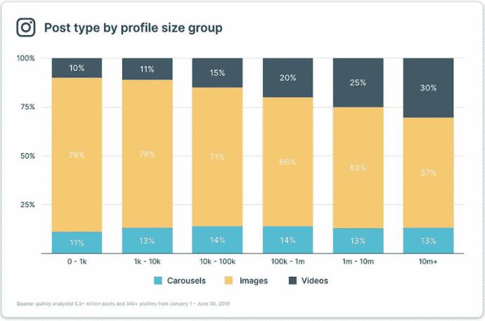 Gráfico de tipo de postagem por perfil de quantidade de seguidores