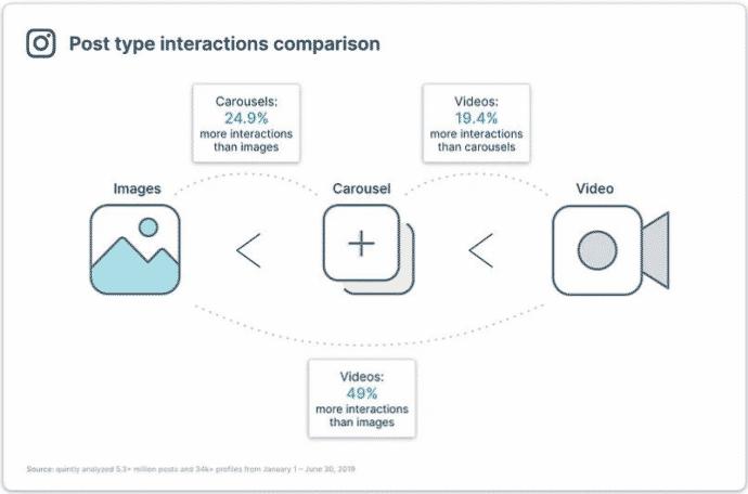 Comparação entre interação por tipo de postagem