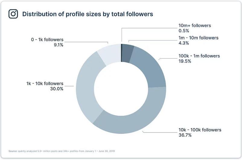 Distribuição de perfis por quantidade de seguidores