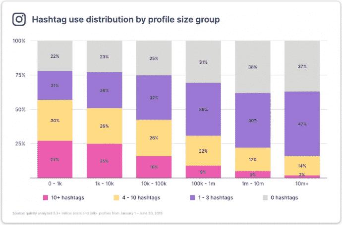 Gráfico de uso de hashtags por tamanho dos perfis