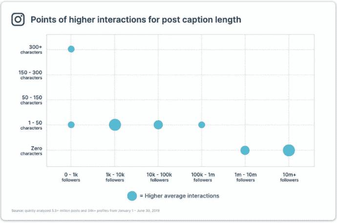 Pontos de maior interação por comprimento da legenda