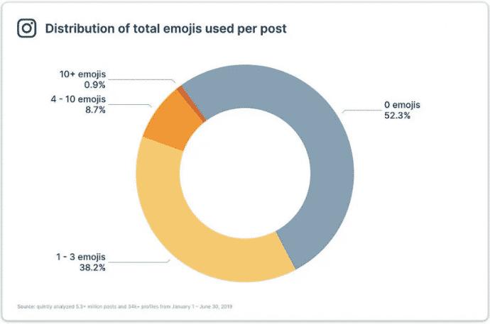 Gráfico de distribuição do total de emojis usados por publicação